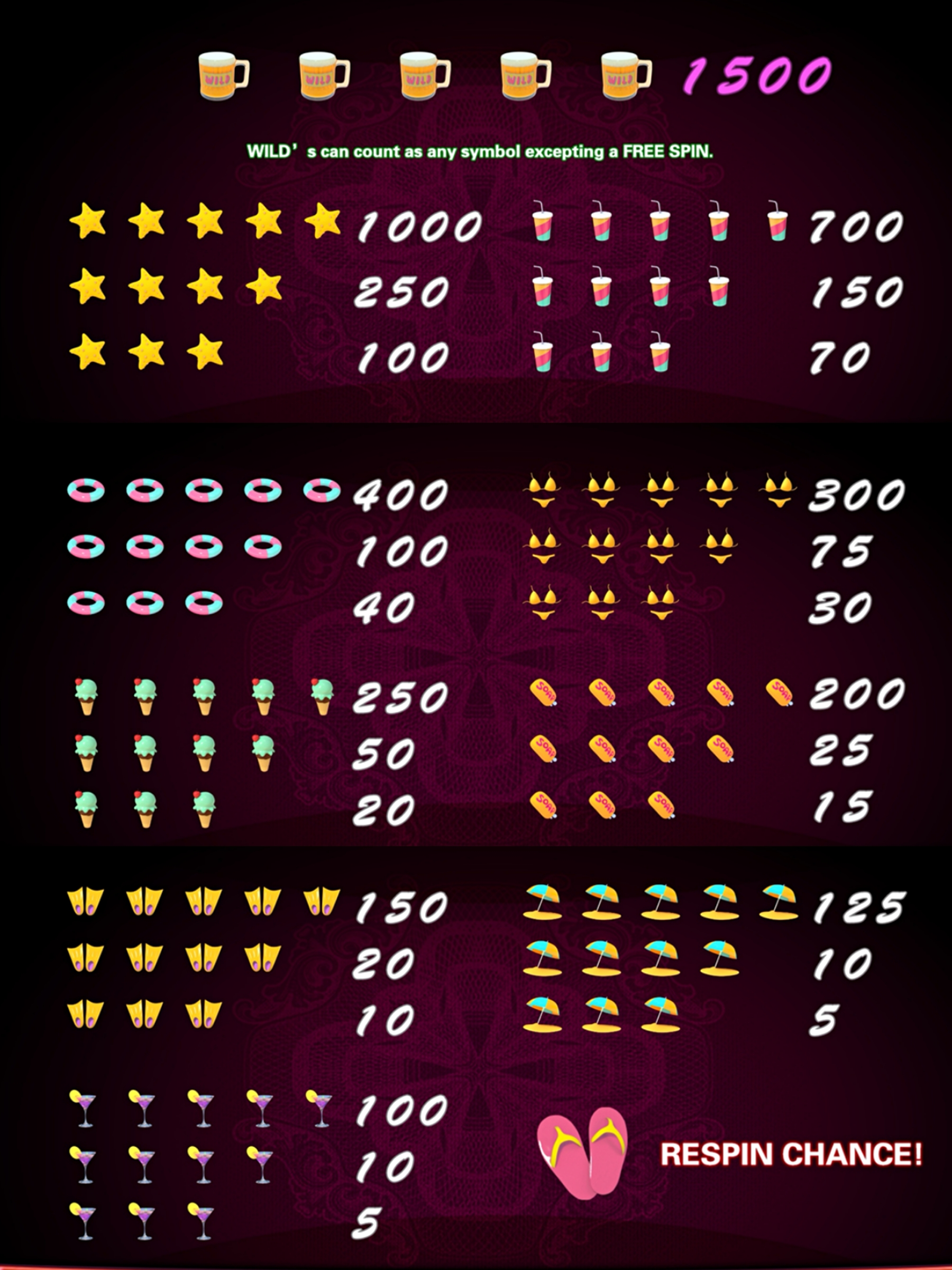 Symbols & Paytable of Lucky Duck Slots